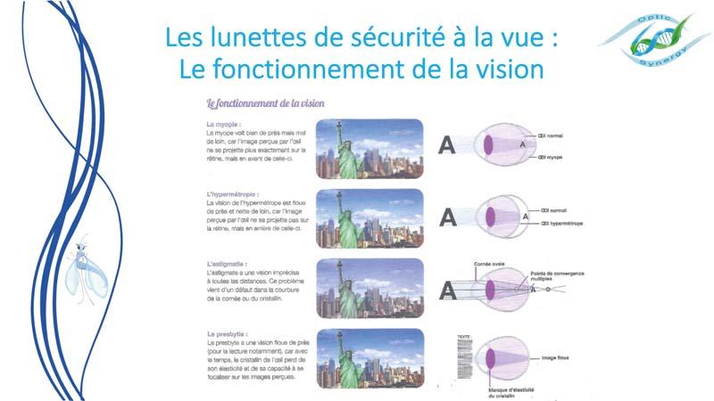 Lunettes de sécurité à la vue -Fonctionnement visison - Opticien Toulon & La Crau - Optic Synergy